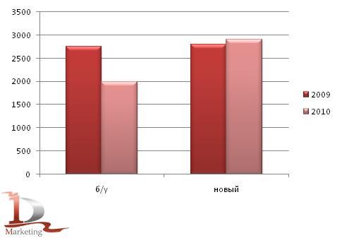 Импорт в Россию новых и подержанных грузовиков за 1 кв. 2009 и 2010 гг., в шт.