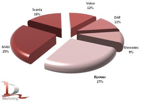 Импорт основных марок тяжелых грузовиков  в Россию в январе-июне 2011 года, шт.