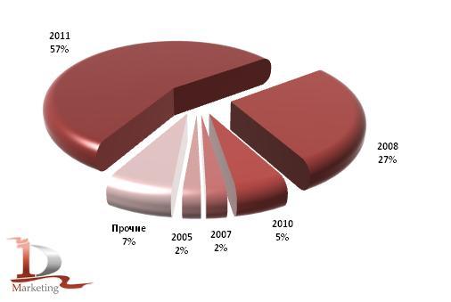 Возрастная структура российского импорта тяжелых грузовиков в январе - июне 2011 года (год выпуска), в шт.