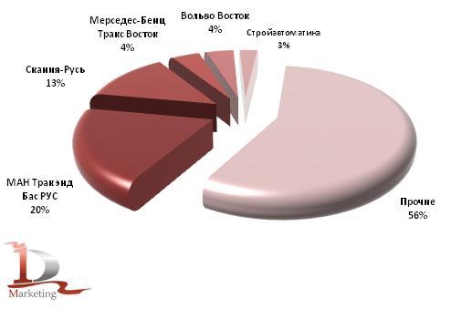 Основные получатели импортных тяжелых грузовиков в январе-июне 2011 года, в шт.