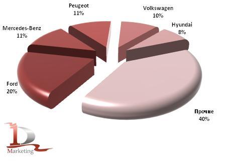 Импорт основных марок грузовиков в 1 кв. 2010 года