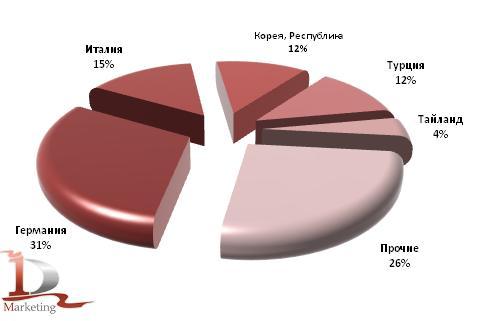 Основные страны-производители грузовиков в российском импорте за 1 кв. 2010 года